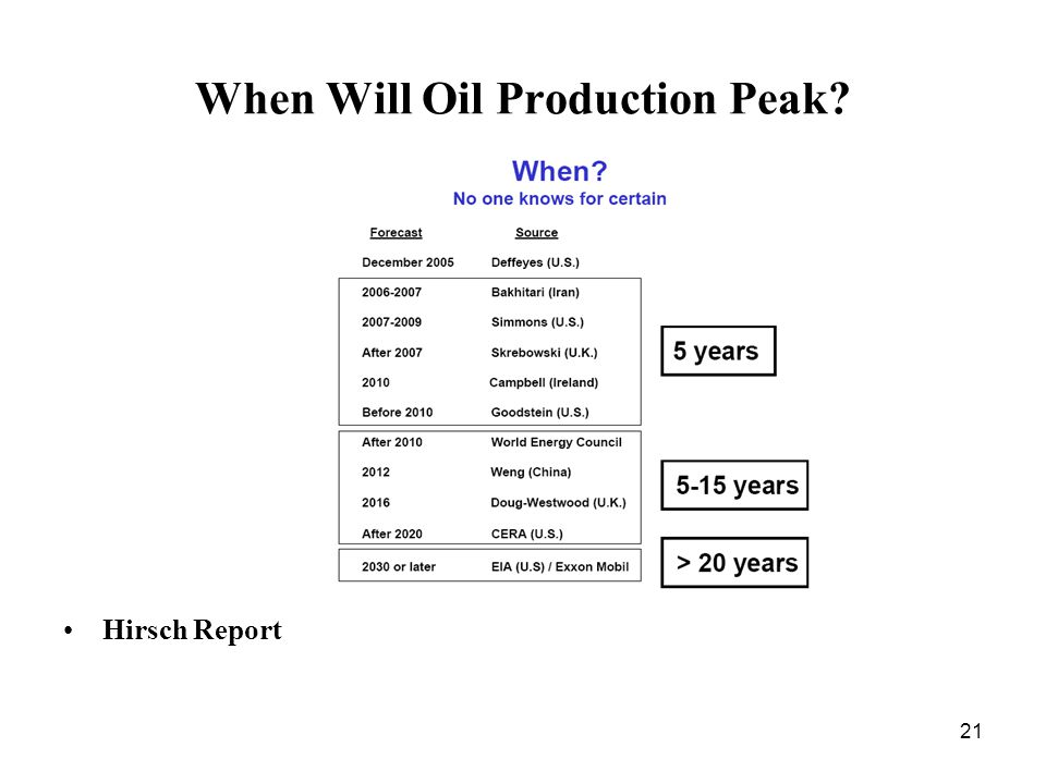 21 When Will Oil Production Peak Hirsch Report