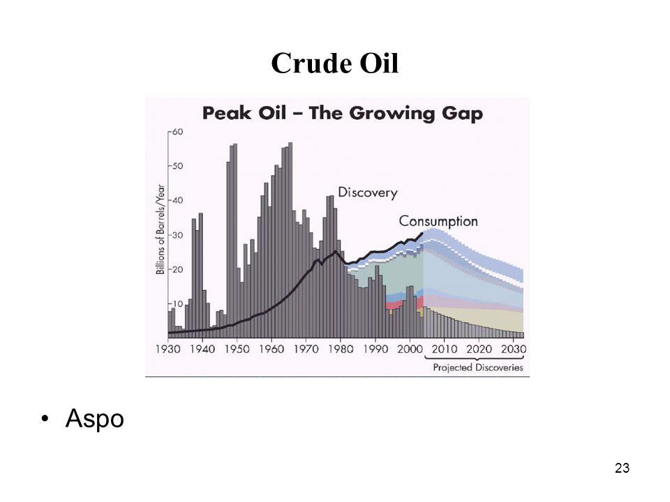 23 Crude Oil Aspo