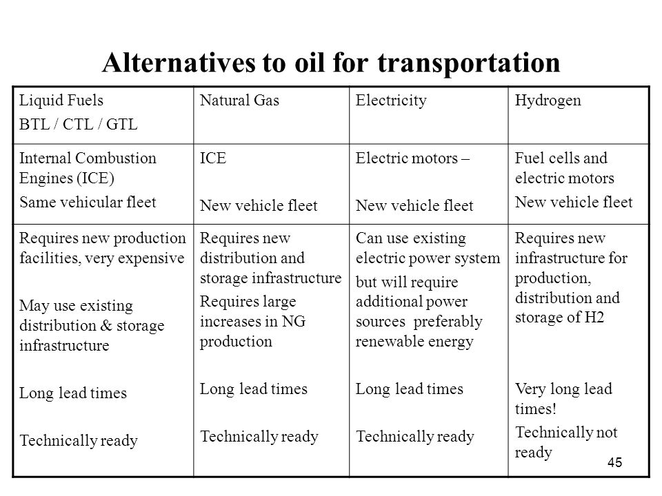 45 Alternatives to oil for transportation Liquid Fuels BTL / CTL / GTL Natural GasElectricityHydrogen Internal Combustion Engines (ICE) Same vehicular fleet ICE New vehicle fleet Electric motors – New vehicle fleet Fuel cells and electric motors New vehicle fleet Requires new production facilities, very expensive May use existing distribution & storage infrastructure Long lead times Technically ready Requires new distribution and storage infrastructure Requires large increases in NG production Long lead times Technically ready Can use existing electric power system but will require additional power sources preferably renewable energy Long lead times Technically ready Requires new infrastructure for production, distribution and storage of H2 Very long lead times.