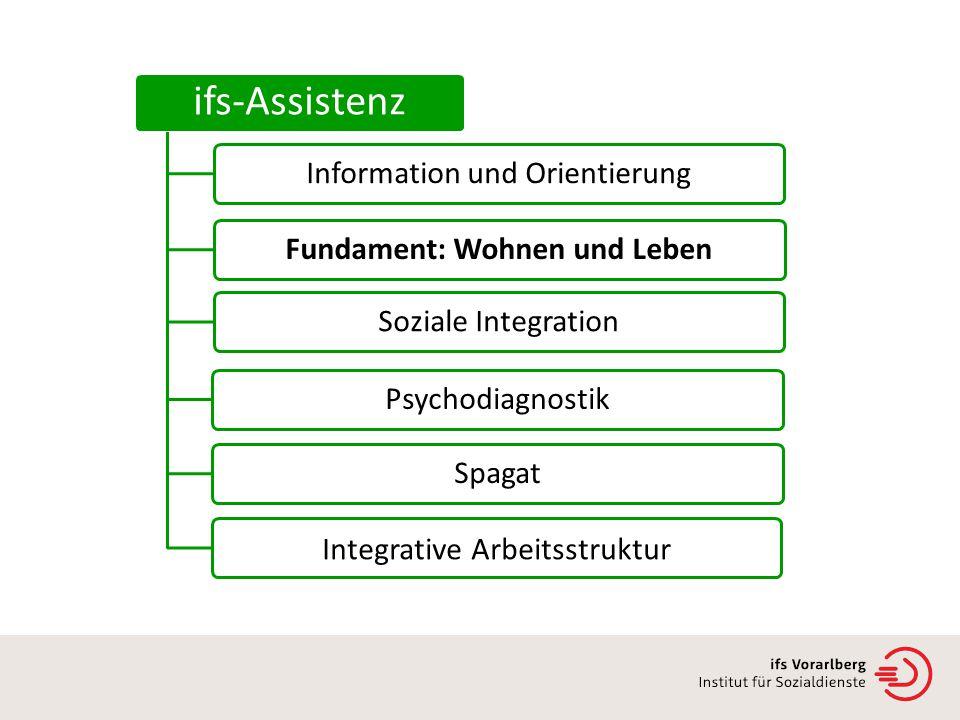 Institut für Sozialdienste ifs-Assistenz Soziale IntegrationFundament: Wohnen und LebenInformation und OrientierungPsychodiagnostikSpagat Integrative Arbeitsstruktur
