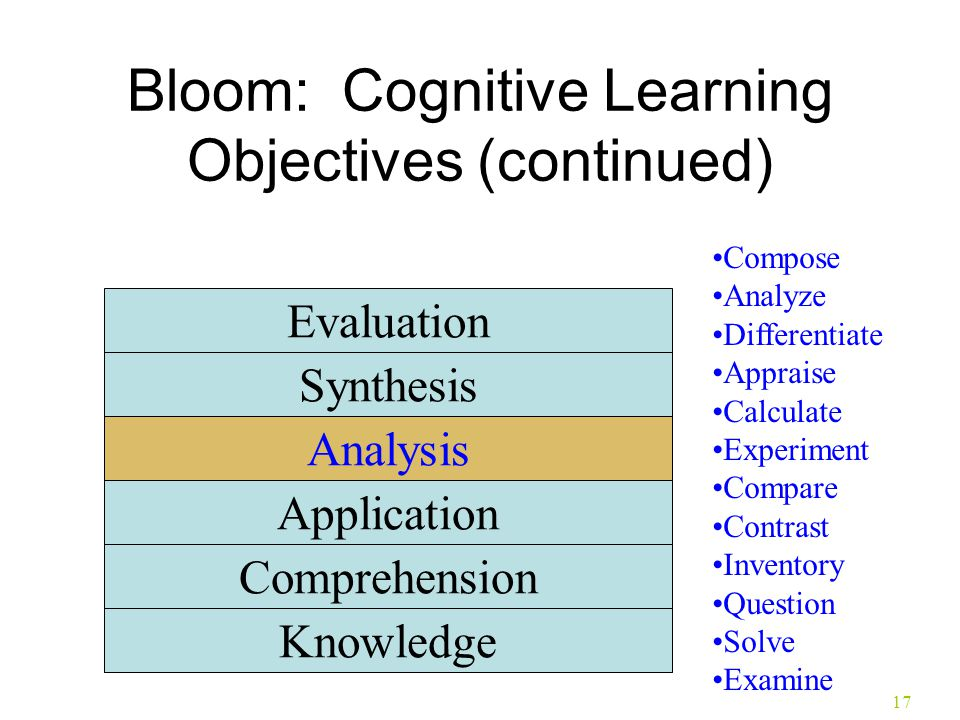 17 Bloom: Cognitive Learning Objectives (continued) Knowledge Comprehension Application Analysis Synthesis Evaluation Compose Analyze Differentiate Ap
