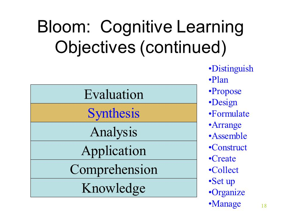 18 Bloom: Cognitive Learning Objectives (continued) Knowledge Comprehension Application Analysis Synthesis Evaluation Distinguish Plan Propose Design