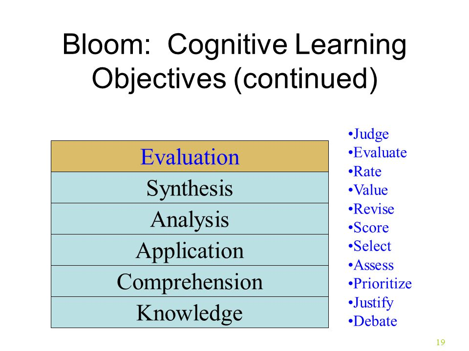 19 Bloom: Cognitive Learning Objectives (continued) Knowledge Comprehension Application Analysis Synthesis Evaluation Judge Evaluate Rate Value Revise