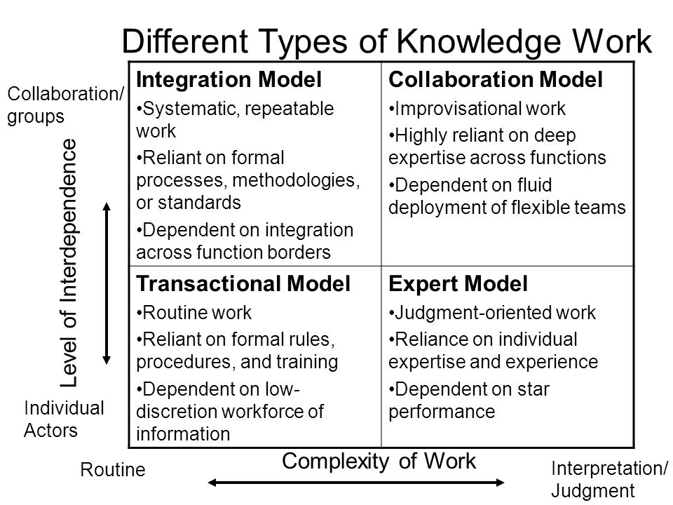 Different Types of Knowledge Work Integration Model Systematic, repeatable work Reliant on formal processes, methodologies, or standards Dependent on