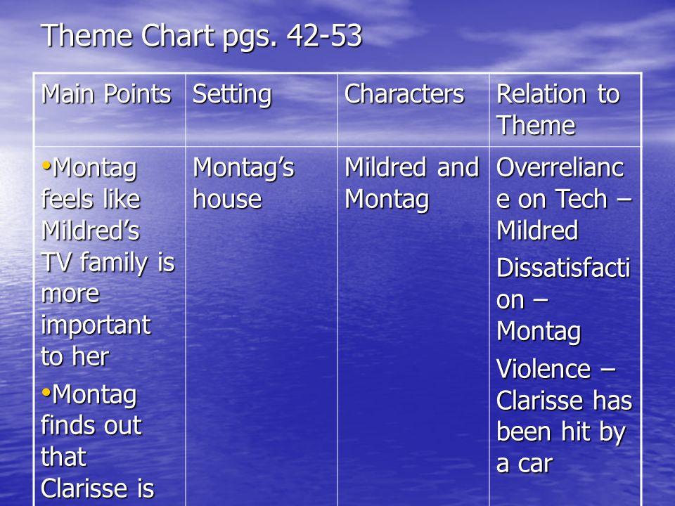 Theme Chart pgs.