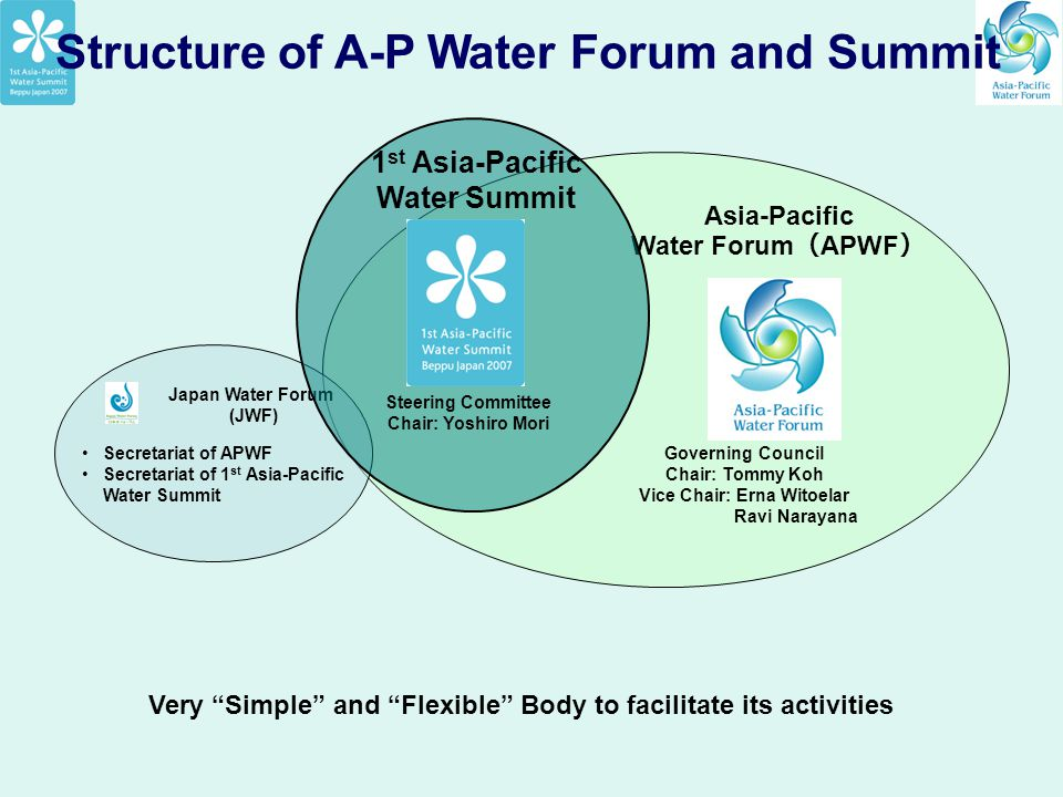Structure of A-P Water Forum and Summit Japan Water Forum (JWF) Asia-Pacific Water Forum ( APWF ) Steering Committee Chair: Yoshiro Mori Governing Cou