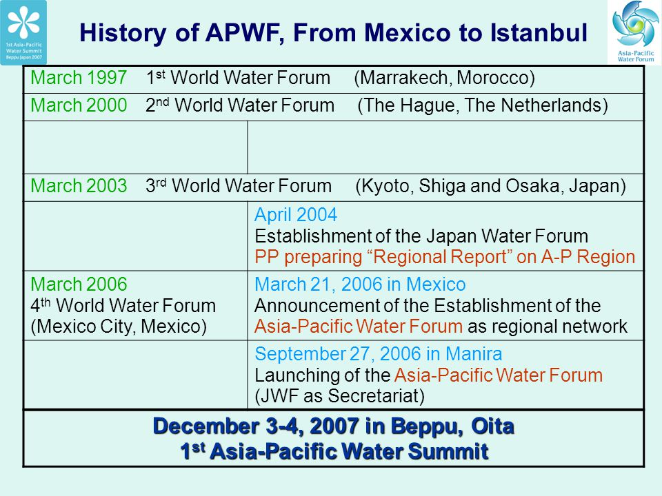 History of APWF, From Mexico to Istanbul March 1997 1 st World Water Forum (Marrakech, Morocco) March 2000 2 nd World Water Forum (The Hague, The Neth