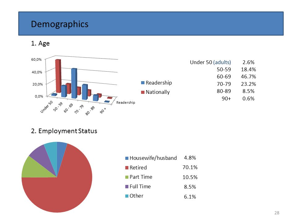 28 Demographics 1. Age 2. Employment Status 4.8% 70.1% 10.5% 8.5% 6.1% Under 50 (adults) 50-59 60-69 70-79 80-89 90+ 2.6% 18.4% 46.7% 23.2% 8.5% 0.6%
