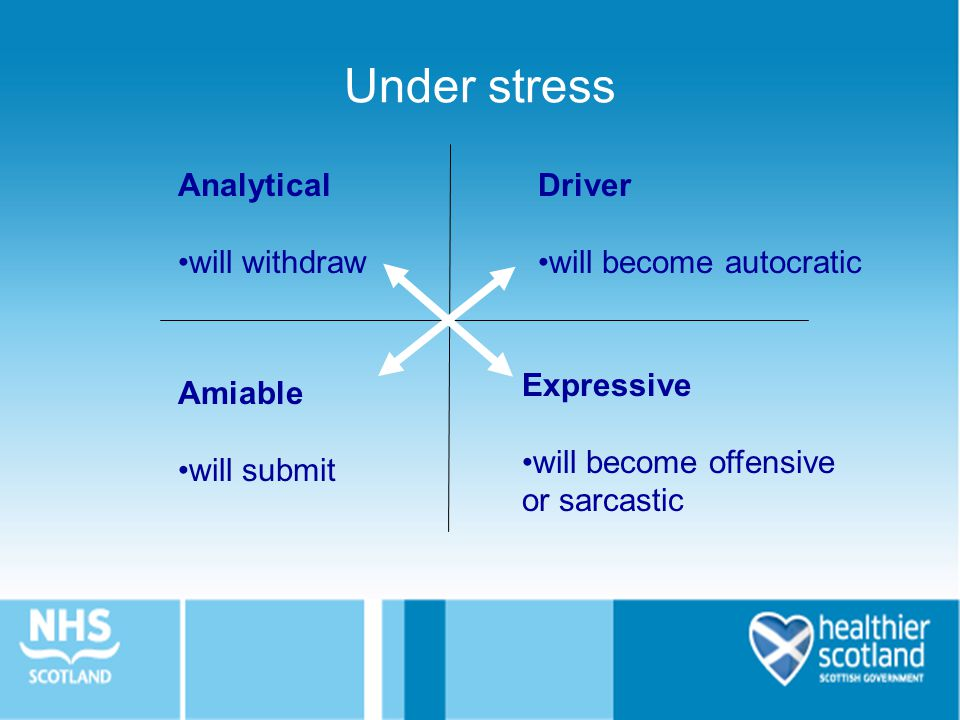 Under stress Analytical will withdraw Driver will become autocratic Amiable will submit Expressive will become offensive or sarcastic