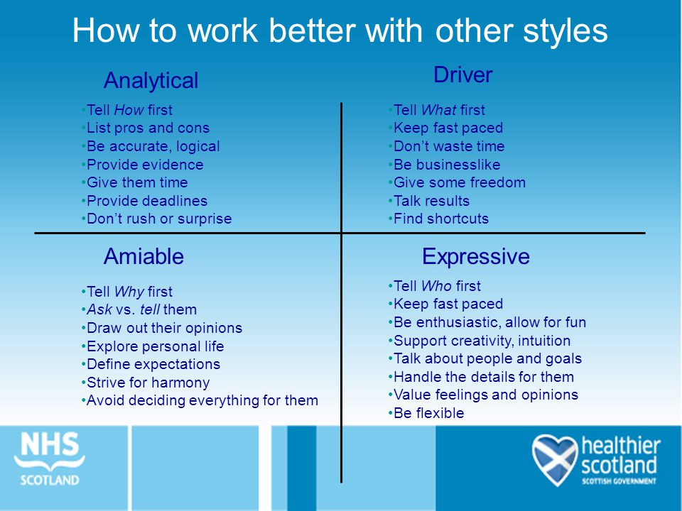 How to work better with other styles Analytical ExpressiveAmiable Driver Tell How first List pros and cons Be accurate, logical Provide evidence Give them time Provide deadlines Don't rush or surprise Tell What first Keep fast paced Don't waste time Be businesslike Give some freedom Talk results Find shortcuts Tell Why first Ask vs.