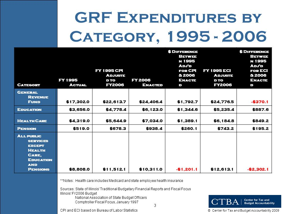 © Center for Tax and Budget Accountability 2009 44 THIS HELPS STATE & LOCAL Revenue Source $ in Millions Quinn At 4.5% and 7.2% SB750 At 5% and 8% Individual Income Tax (net of refund fund) $4,713$6,739 LGDF$0$673 Personal Exemption Cost$1,789$0 Total Personal Income$2,453$6,066 Corporate Income Tax (net of refund fund) $756$1,100 LGDF$0$110 Total Corporate Income$756$990 Total Personal and Corporate Income to State (minus refund fund and Personal Exemption) $3,209$7,056 Source: Center for Tax and Budget Accountability calculation based on final FY2009 revenue assumptions by the Illinois Commission on Government Forecasting and Accountability.