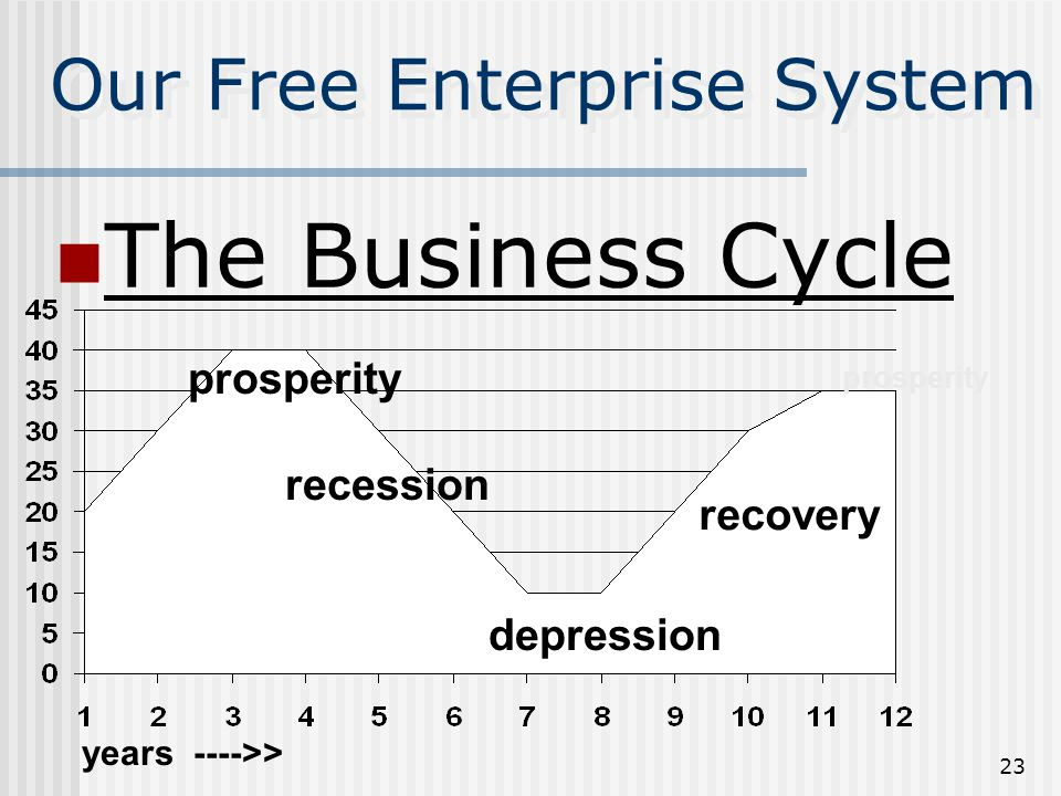 22 The Business Cycle Prosperity/Peak – The high point of a business cycle Recession/Contraction – Economy is in a period of decline Depression/Trough – The lowest point of a business cycle Recovery/Expansion – A rise in business activity after a recession or depression