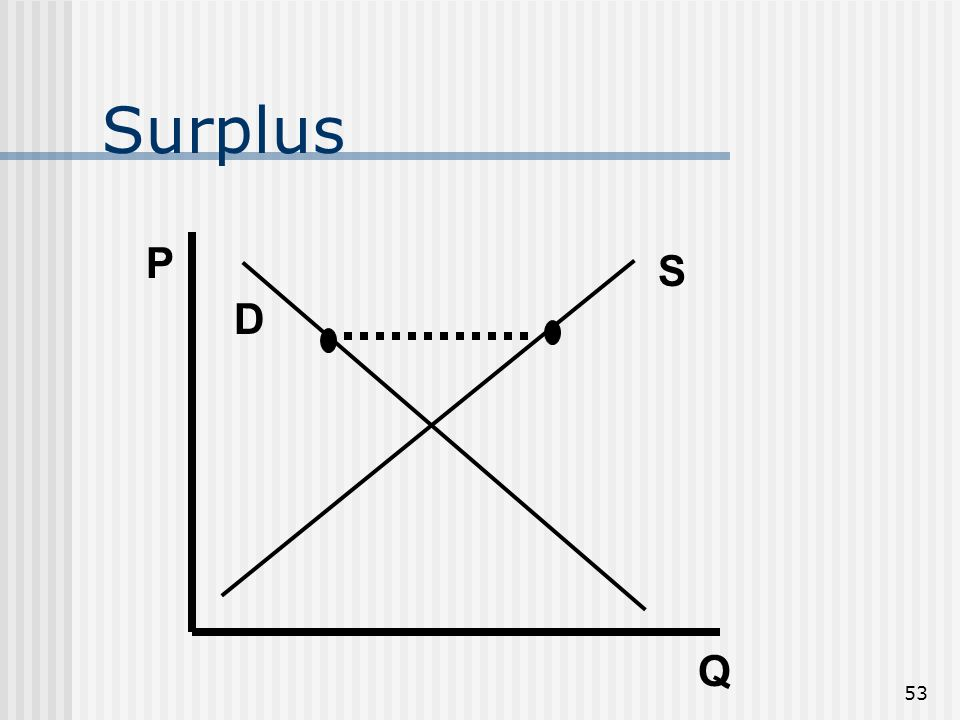 52 If there is not an equilibrium… Surplus When supply exceeds demand Shortage When demand exceeds supply