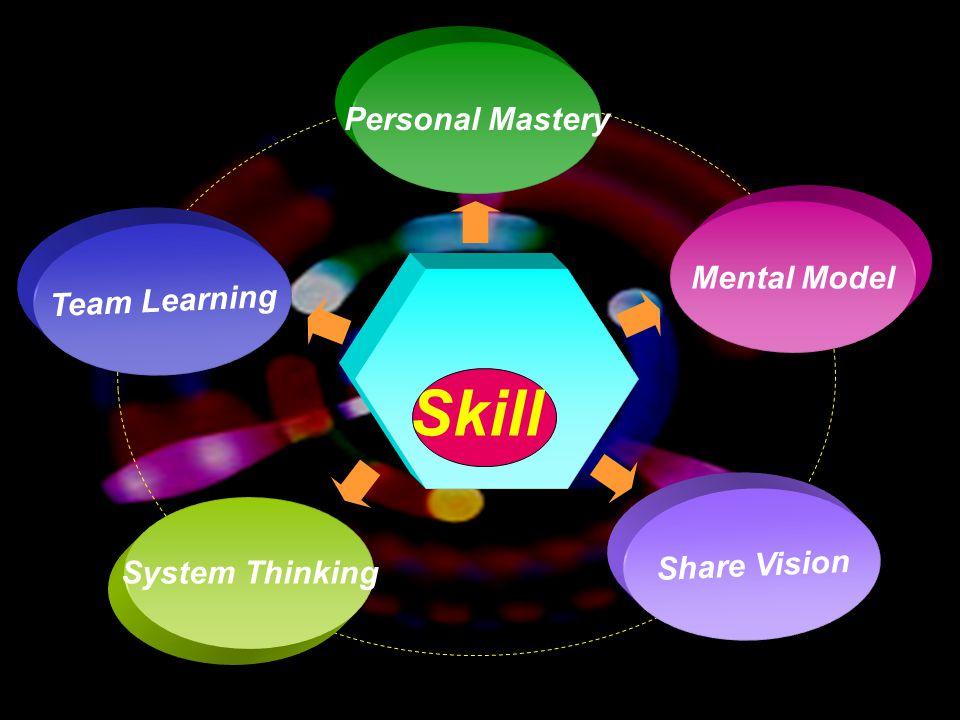 5/1/2015choomsak20 Personal Mastery Mental Model System Thinking Team Learning Skill Share Vision