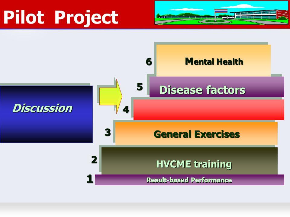 5/1/2015choomsak25 General Exercises Pilot ProjectDiscussion Disease factors HVCME training Result-based Performance 2 3 4 5 M ental Health M ental Health 1 6