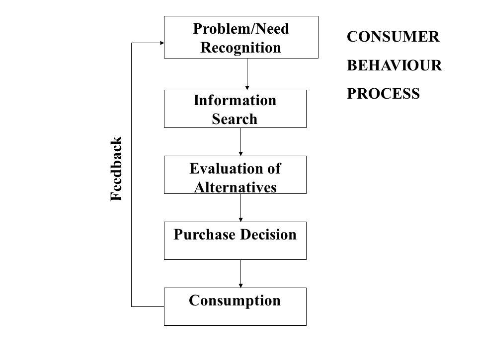 Problem/Need Recognition Information Search Evaluation of Alternatives Purchase Decision Consumption Feedback CONSUMER BEHAVIOUR PROCESS