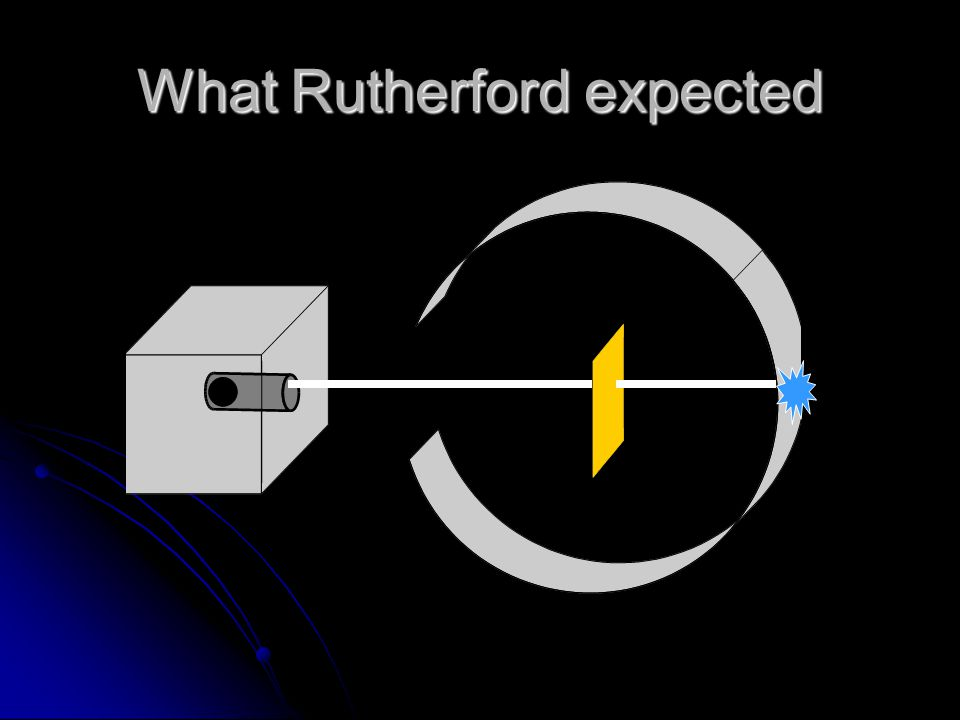 What Rutherford expected