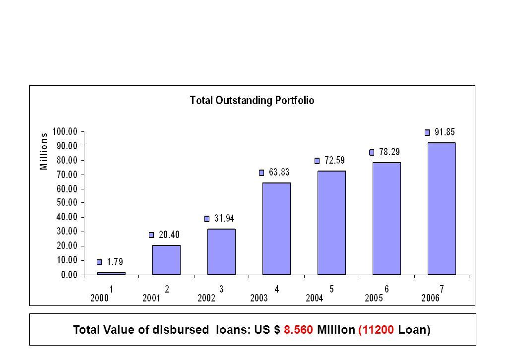 Total Value of disbursed loans: US $ 8.560 Million (11200 Loan)