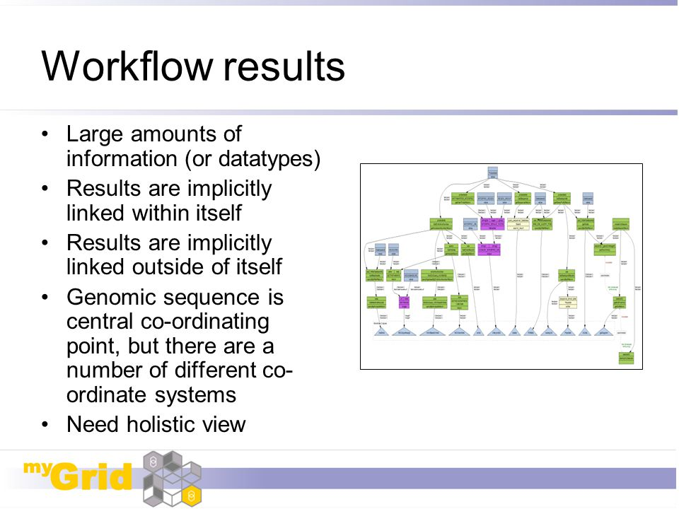 Workflow results Large amounts of information (or datatypes) Results are implicitly linked within itself Results are implicitly linked outside of itse