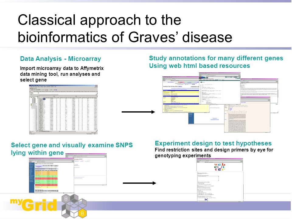 Classical approach to the bioinformatics of Graves' disease Data Analysis - Microarray Import microarray data to Affymetrix data mining tool, run anal
