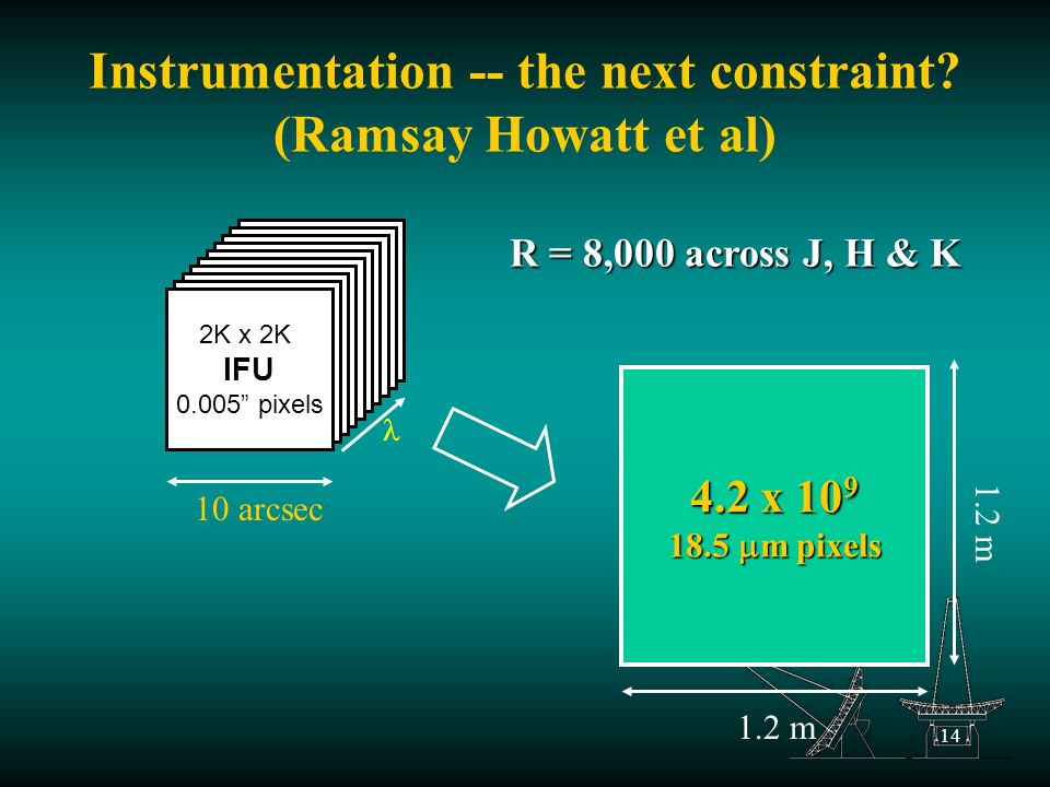 14 Instrumentation -- the next constraint.