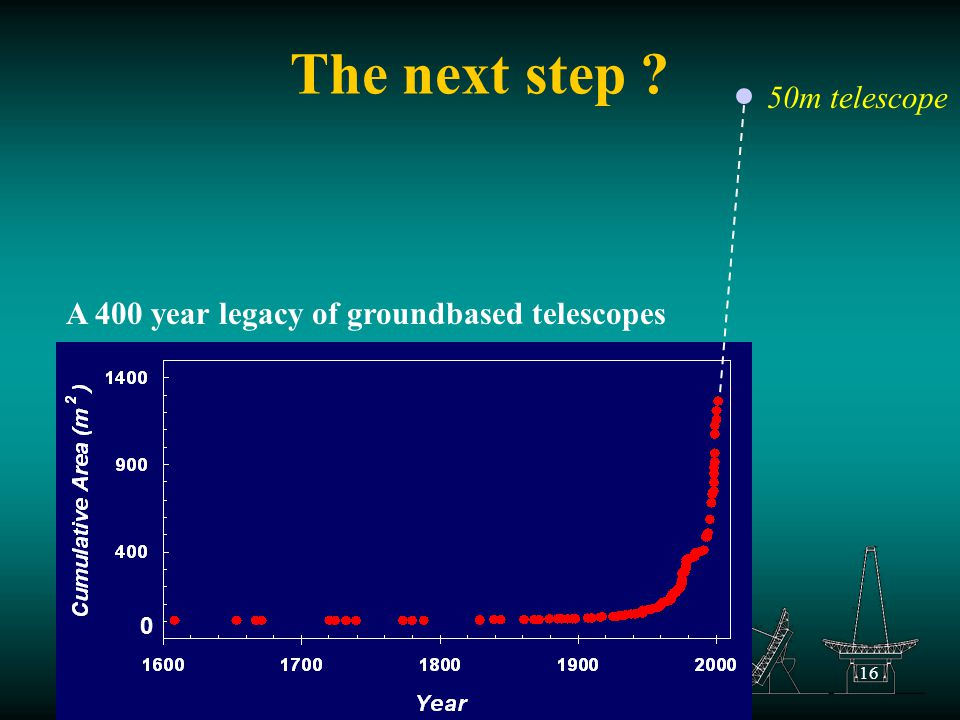 16 The next step 50m telescope 0 A 400 year legacy of groundbased telescopes