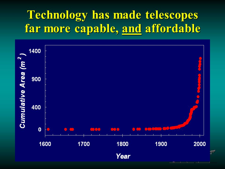17 Technology has made telescopes far more capable, and affordable 0