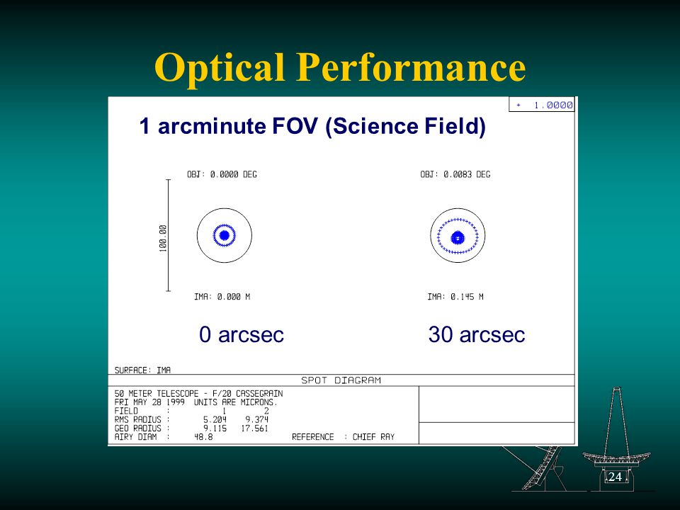 24 Optical Performance 0 arcsec30 arcsec 1 arcminute FOV (Science Field)