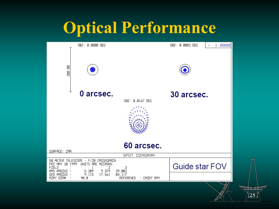 25 Optical Performance 0 arcsec. 30 arcsec. 60 arcsec. Guide star FOV