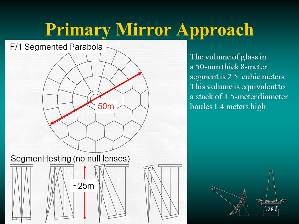 28 Primary Mirror Approach The volume of glass in a 50-mm thick 8-meter segment is 2.5 cubic meters.