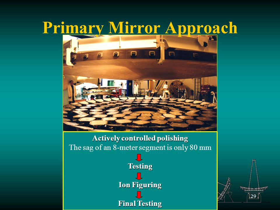 29 Primary Mirror Approach Actively controlled polishing The sag of an 8-meter segment is only 80 mmTesting Ion Figuring Final Testing