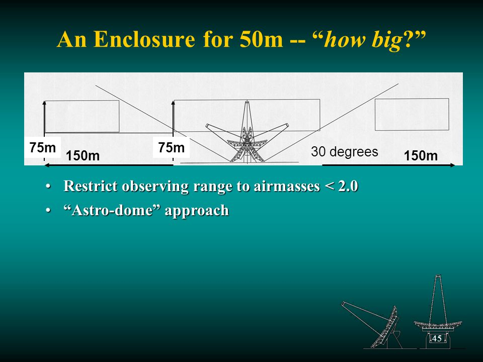 45 An Enclosure for 50m -- how big Restrict observing range to airmasses < 2.0Restrict observing range to airmasses < 2.0 30 degrees 75m Astro-dome approach Astro-dome approach 150m 75m