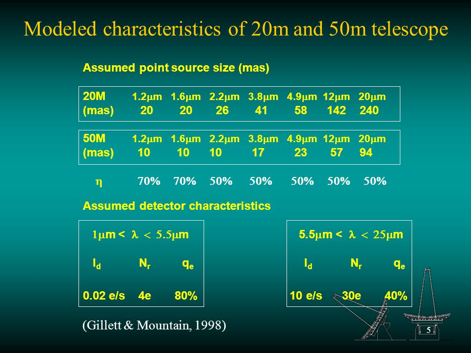 5 Modeled characteristics of 20m and 50m telescope Assumed detector characteristics  m <  m 5.5  m <  m I d N r q e I d N r q e 0.02 e/s 4e 80% 10 e/s 30e 40% Assumed point source size (mas) 20M 1.2  m 1.6  m 2.2  m 3.8  m 4.9  m 12  m 20  m (mas) 20 20 26 41 58 142 240 50M 1.2  m 1.6  m 2.2  m 3.8  m 4.9  m 12  m 20  m (mas) 10 10 10 17 23 57 94  (Gillett & Mountain, 1998)
