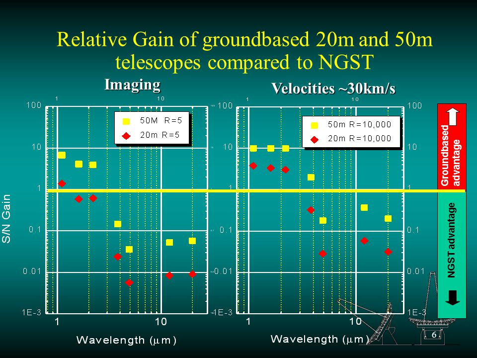 6 Relative Gain of groundbased 20m and 50m telescopes compared to NGST Groundbased advantage NGST advantage Imaging Velocities ~30km/s