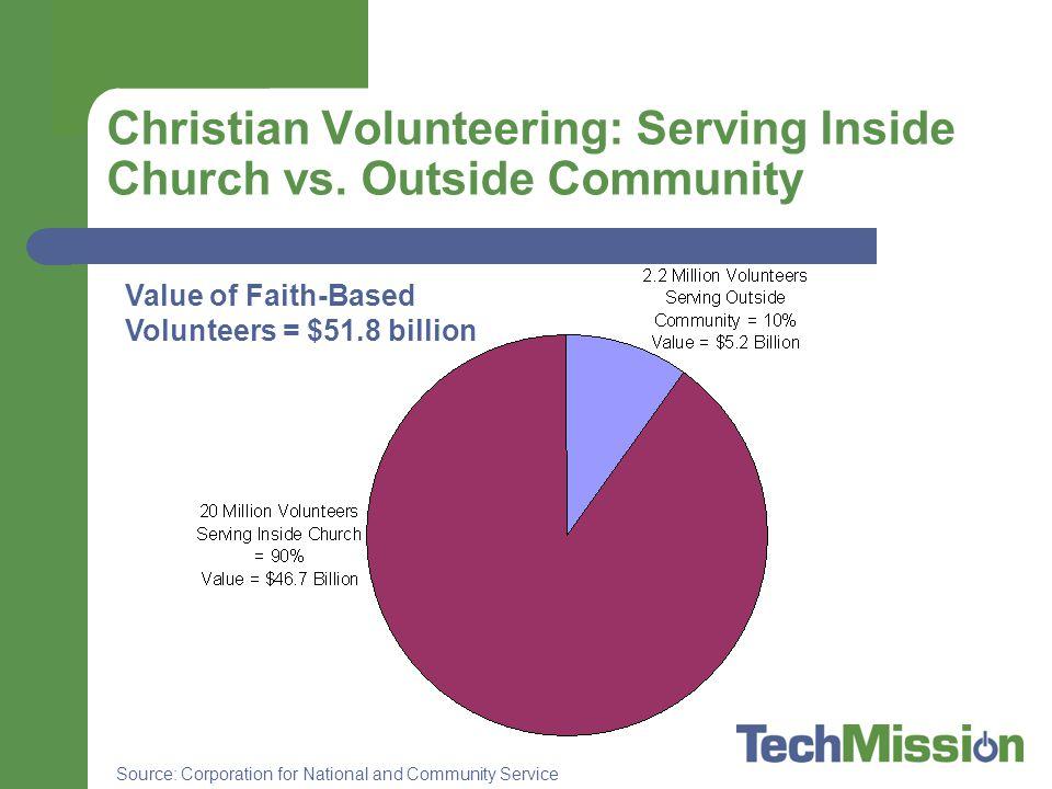 Christian Volunteering: Serving Inside Church vs.