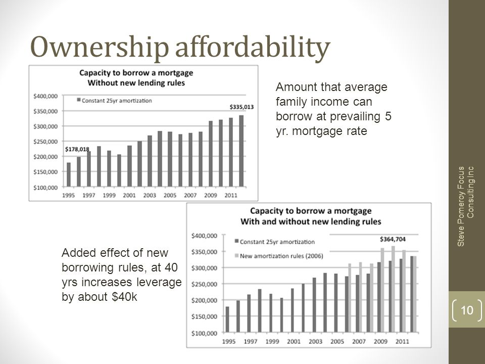 Ownership affordability Steve Pomeroy Focus Consulting Inc 10 Amount that average family income can borrow at prevailing 5 yr. mortgage rate Added eff
