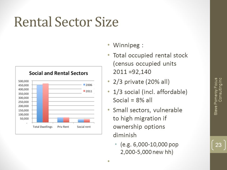 Rental Sector Size Winnipeg : Total occupied rental stock (census occupied units 2011 =92,140 2/3 private (20% all) 1/3 social (incl. affordable) Soci