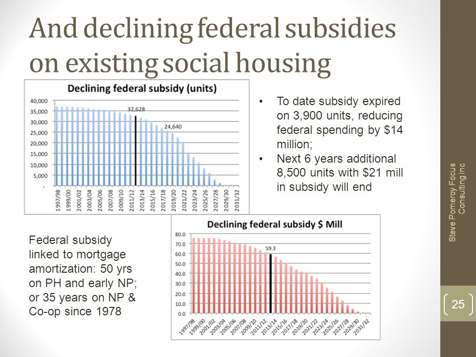 And declining federal subsidies on existing social housing Steve Pomeroy Focus Consulting Inc 25 To date subsidy expired on 3,900 units, reducing fede