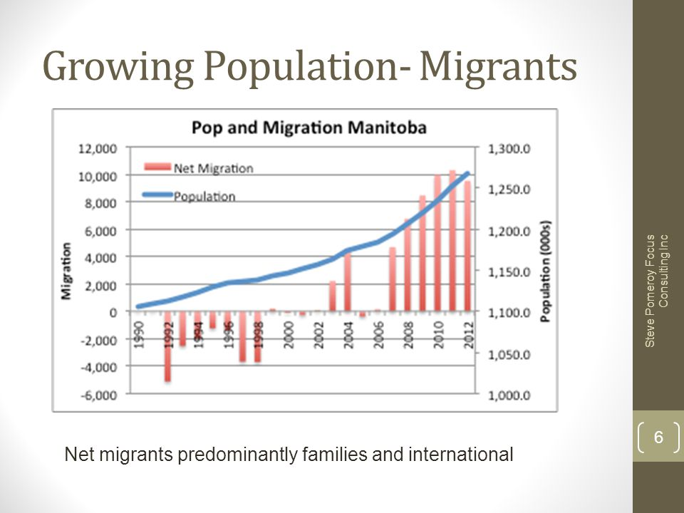 Growing Population- Migrants Steve Pomeroy Focus Consulting Inc 6 Net migrants predominantly families and international