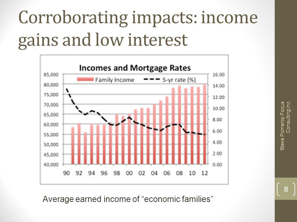 """Corroborating impacts: income gains and low interest Steve Pomeroy Focus Consulting Inc 8 Average earned income of """"economic families"""""""
