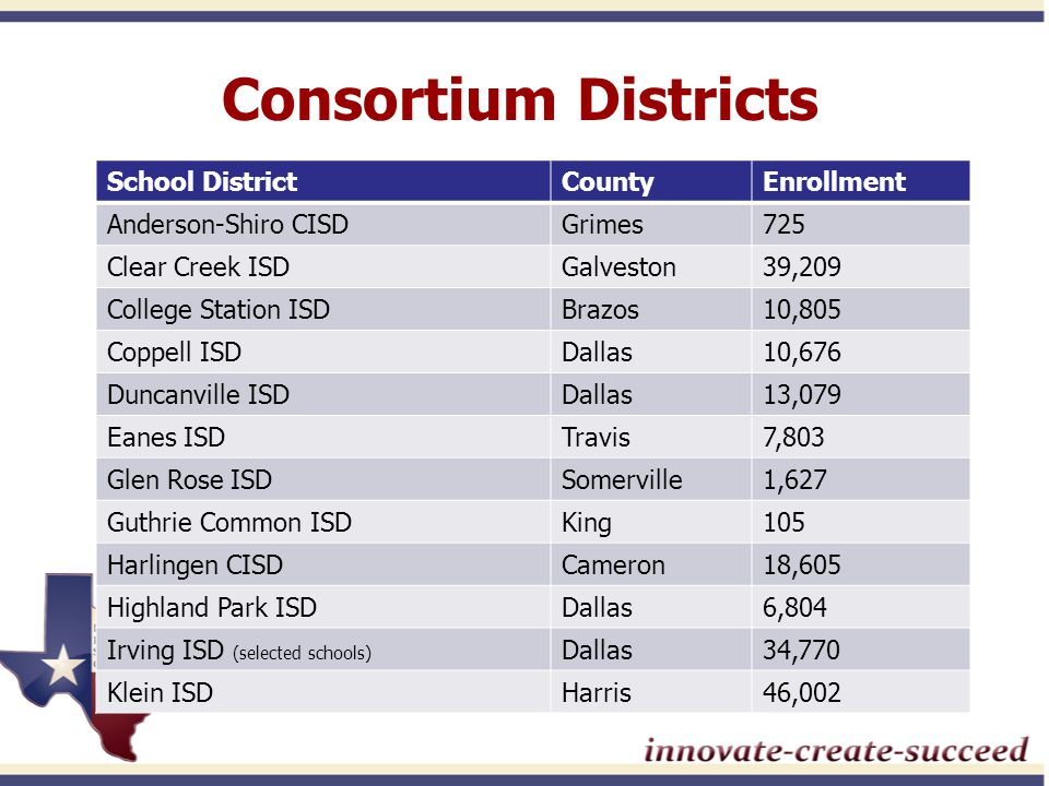 Consortium Districts School DistrictCountyEnrollment Anderson-Shiro CISDGrimes725 Clear Creek ISDGalveston39,209 College Station ISDBrazos10,805 Coppell ISDDallas10,676 Duncanville ISDDallas13,079 Eanes ISDTravis7,803 Glen Rose ISDSomerville1,627 Guthrie Common ISDKing105 Harlingen CISDCameron18,605 Highland Park ISDDallas6,804 Irving ISD (selected schools) Dallas34,770 Klein ISDHarris46,002