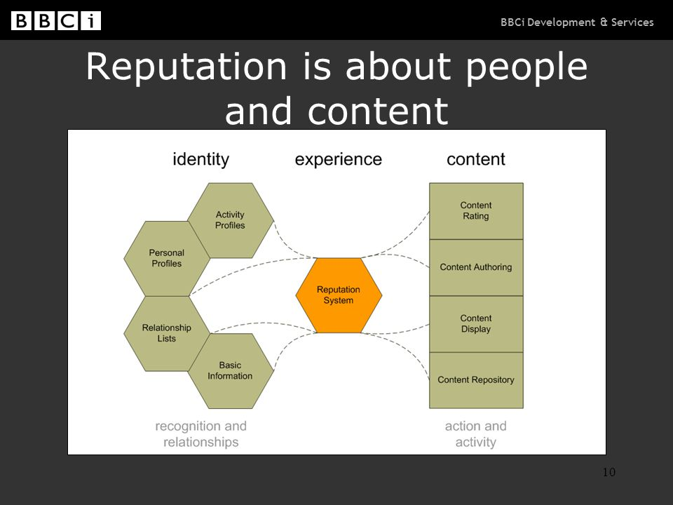 BBCi Development & Services 10 Reputation is about people and content