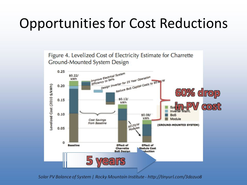 Opportunities for Cost Reductions Solar PV Balance of System | Rocky Mountain Institute - http://tinyurl.com/3dazuo8