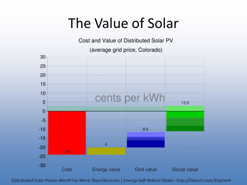 The Value of Solar Distributed Solar Power Worth Far More Than Electrons | Energy Self-Reliant States - http://tinyurl.com/3tqmerh