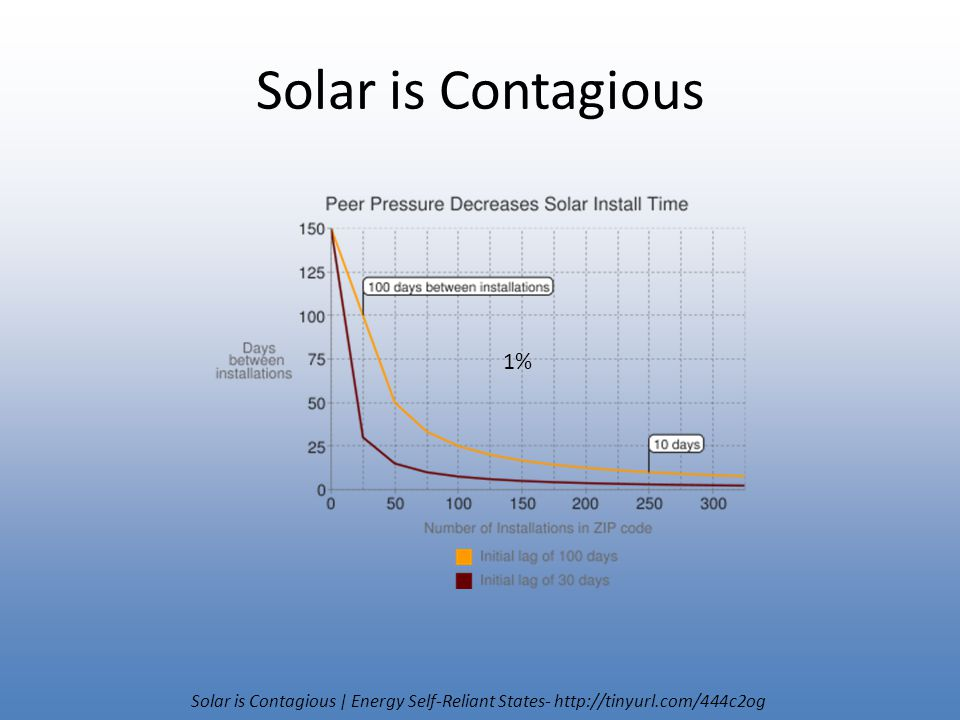 Solar is Contagious Solar is Contagious | Energy Self-Reliant States- http://tinyurl.com/444c2og 1%