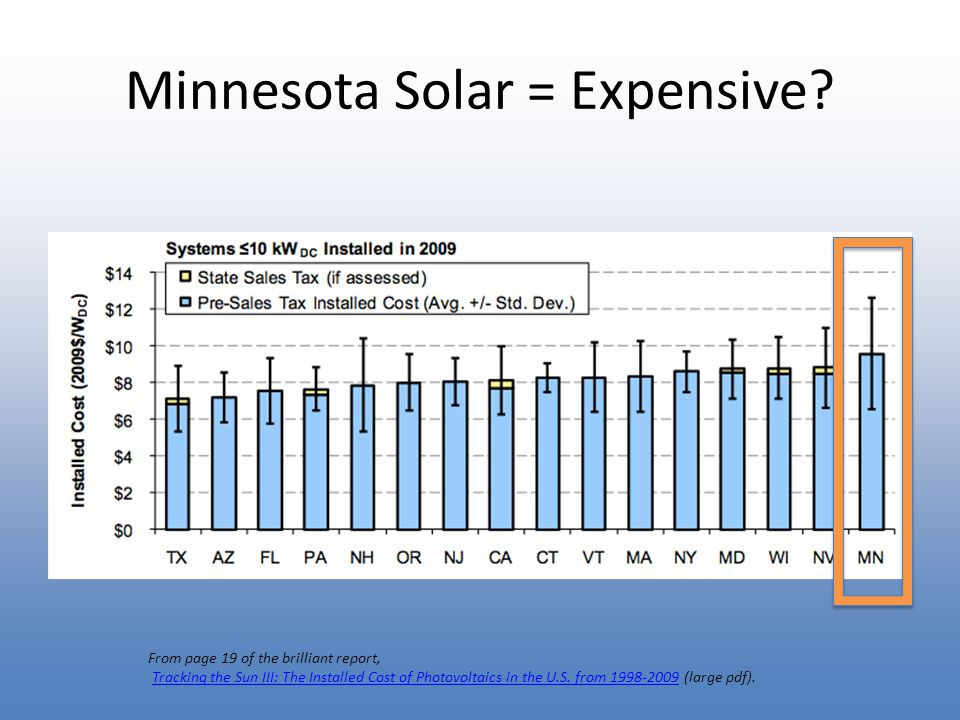 Minnesota Solar = Expensive.