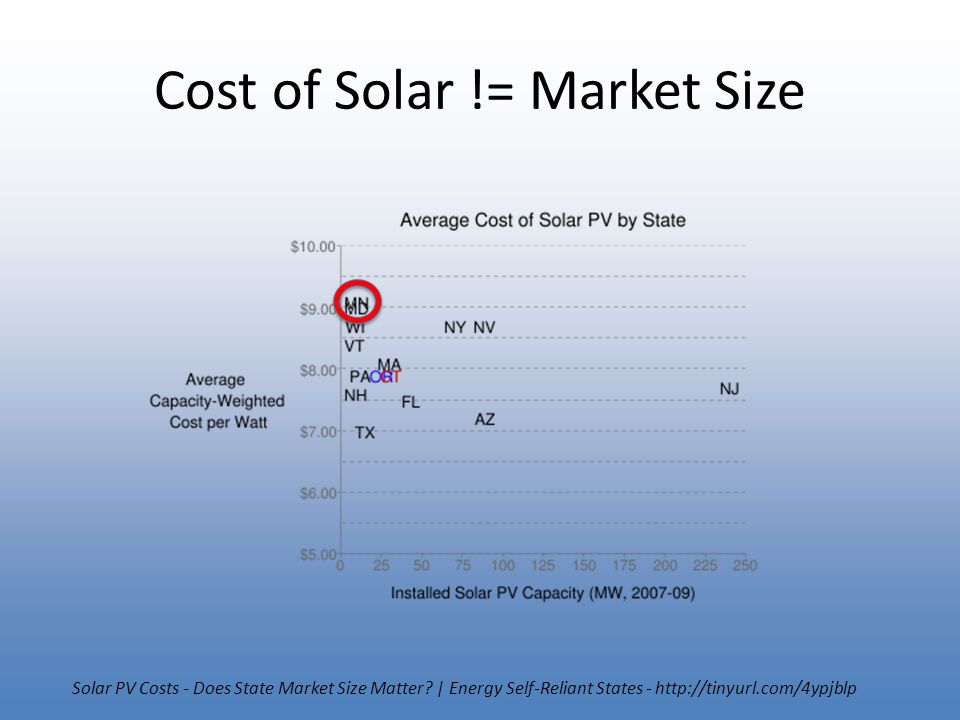 Cost of Solar != Market Size Solar PV Costs - Does State Market Size Matter? | Energy Self-Reliant States - http://tinyurl.com/4ypjblp