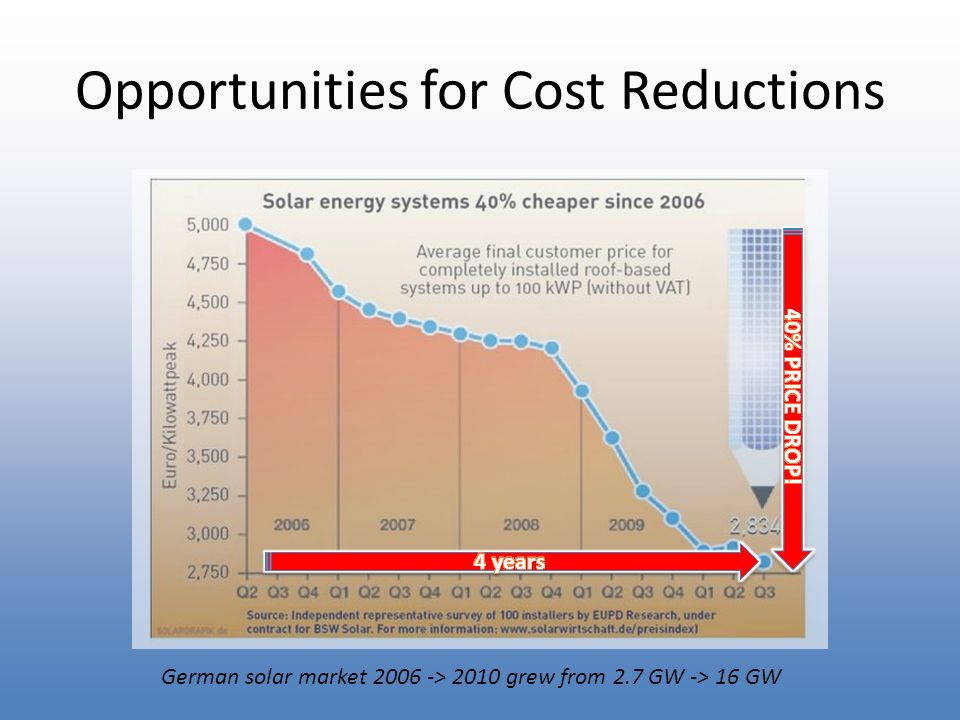 Opportunities for Cost Reductions German solar market 2006 -> 2010 grew from 2.7 GW -> 16 GW