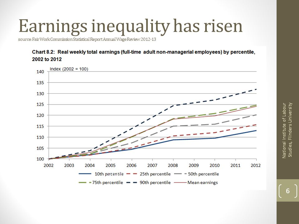 Earnings inequality has risen source: Fair Work Commission Statistical Report Annual Wage Review 2012-13 National Institute of Labour Studies, Flinders University 6