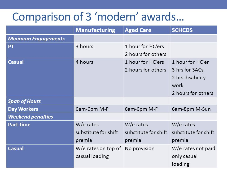 Comparison of 3 'modern' awards… ManufacturingAged CareSCHCDS Minimum Engagements PT3 hours 1 hour for HC'ers 2 hours for others Casual4 hours 1 hour